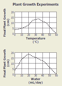 High school biology 2008 released test the graphs show the results of two separate experiments on the same species of plant students now want to determine how the use of rainwater or bottled ccuart Image collections