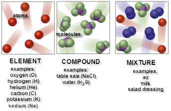 Elements, Compounds, Mixtures - Lessons - Tes Teach