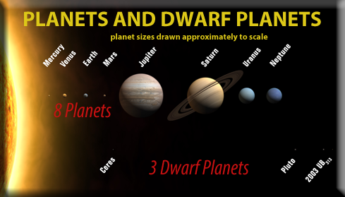 SOL 4.7 Solar System - Standards