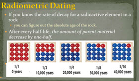 What is radiometric dating of fossils