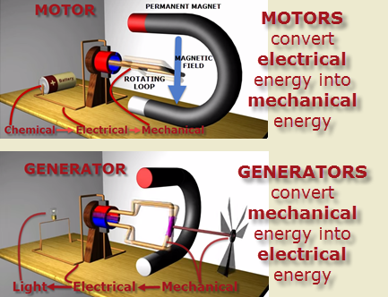 Electricity magnetism for How does a simple electric motor work
